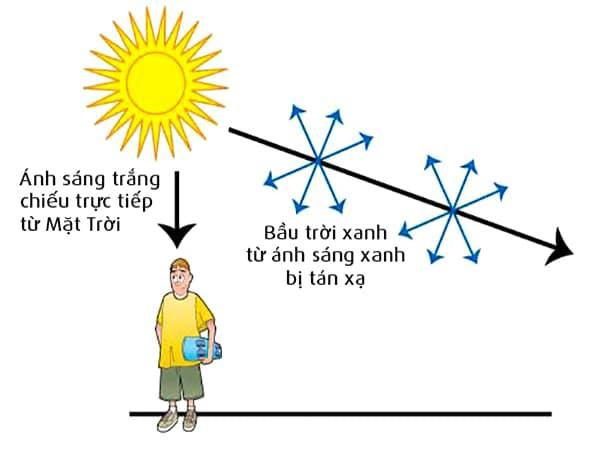 Hình ảnh minh họa tại sao bầu trời có màu xanh theo tán xạ Rayleigh