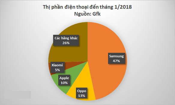Thị phần các hãng điện thoại tại Việt Nam