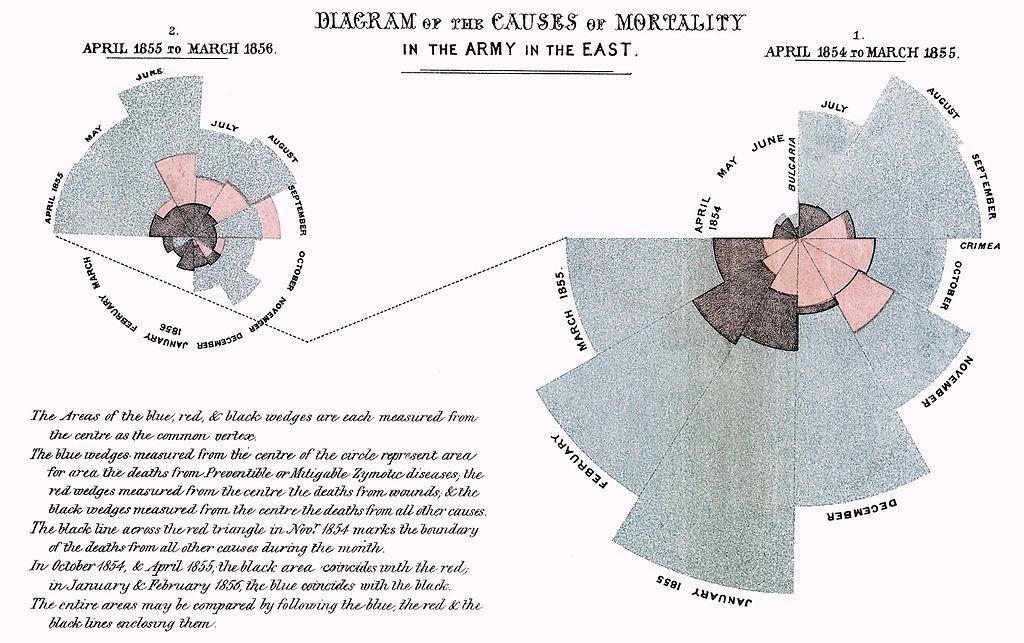 Biểu đồ vùng cực của Florence Nightingale minh họa các nguyên nhân gây tử vong trong Chiến tranh Crimea (1857)