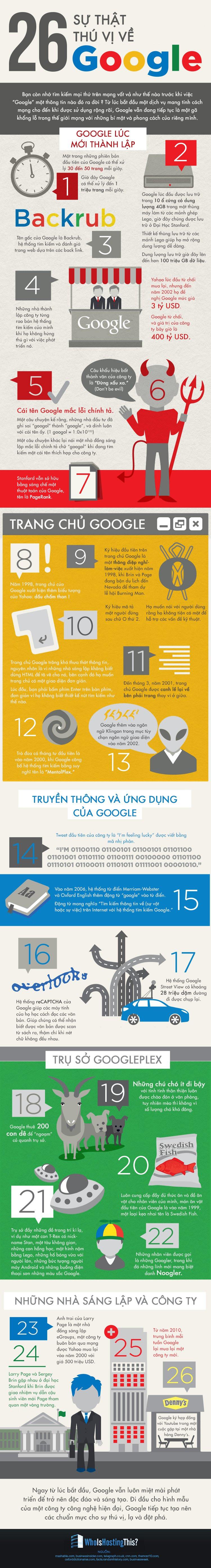[Infographic] 26 sự thật thú vị về công cụ tìm kiếm Google
