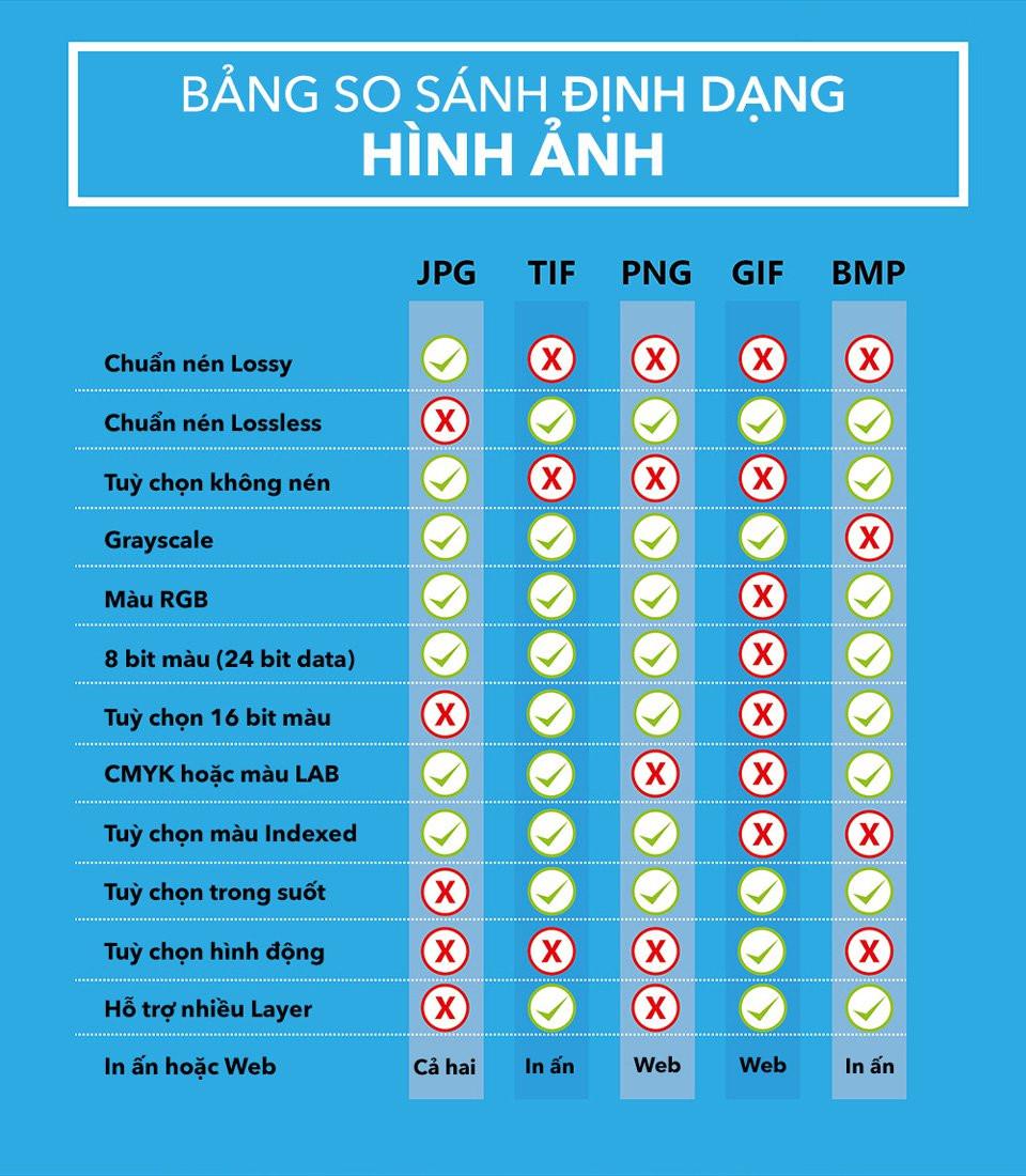 So sánh JPG, PNG, GIF, TIFF và BMP