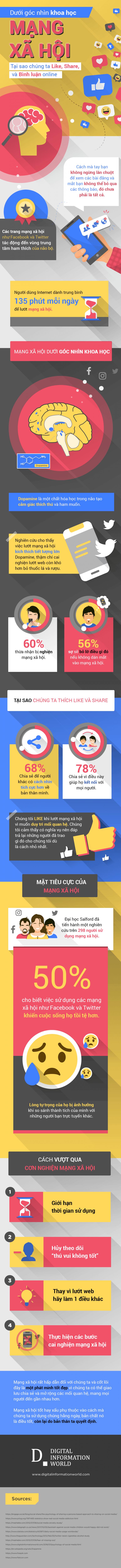 [Infographic] Tại sao chúng ta thích Like, Share và Comment trên mạng xã hội?