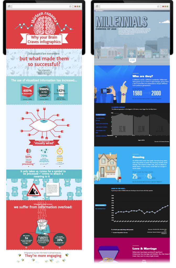 Ví dụ về thiết kế infographic điển hình