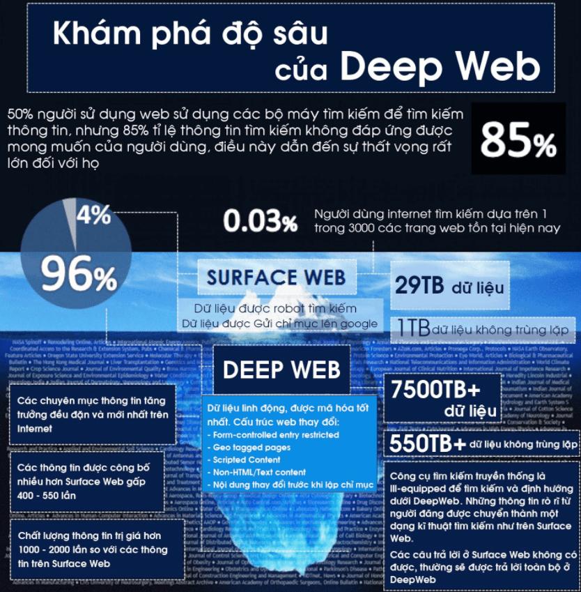 Deep web là gì | 10 Câu hỏi Hay về Deep Web đáng sợ nhất
