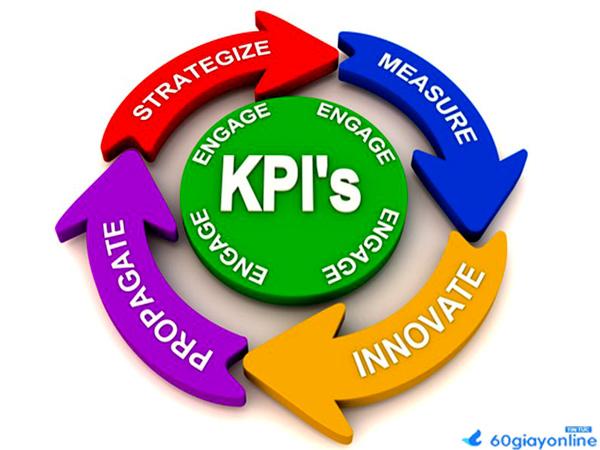 KPI trong Marketing